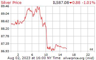 1 Day Silver Price per Ounce in Israeli Shekels
