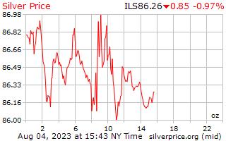 1 dag zilveren prijs per Ounce in Israëlische sikkels