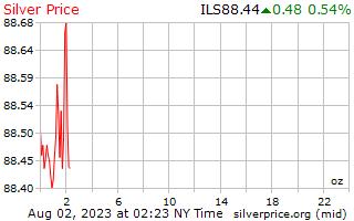 1 día de plata precio por onza en Shekels israelíes