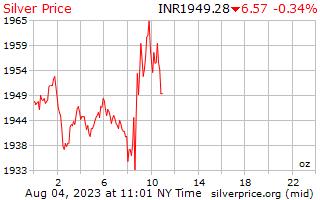 1 天银价格每盎司在印度卢比