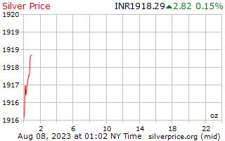 1 dag zilveren prijs per Ounce in Indiase roepies