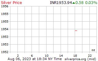 يوم 1 الفضة سعر أوقية (الاونصة) في روبية هندية