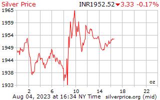1 Tag Silber Preis pro Unze in indischen Rupien