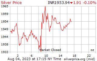 1 dia de prata preço por onça em rupias
