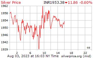 1 día de plata precio por onza en rupias indias