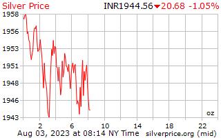 1 天銀價格每盎司在印度盧比