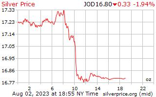 1 dag zilveren prijs per Ounce in Jordaanse dinar