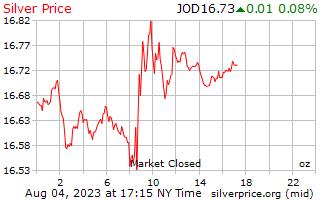 1 日シルバー ヨルダン ディナールの 1 オンス当たりの価格