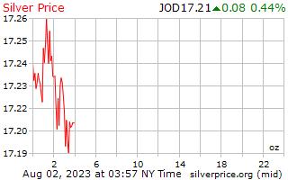1 giorno in argento prezzo per oncia in dinari giordani