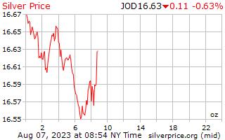 1 día de plata precio por onza en dinares jordanos