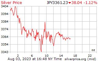1 ngày bạc giá cho một Ounce trong đồng yên Nhật
