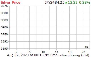 1 दिन चांदी के दाम प्रति औंस में जापानी येन