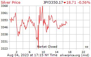 1 hari Perak harga per auns dalam Yen Jepun