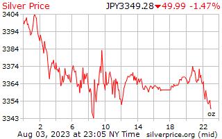 1 Tag Silber Preis pro Unze in japanischen Yen