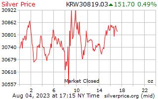 銀價每盎司在韓國贏得了 1 天
