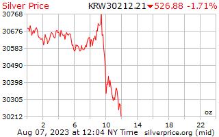 1 ngày bạc giá cho một Ounce tại Hàn Quốc chiến thắng
