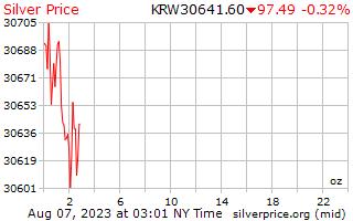 韓国語で 1 オンス当たり銀価格を獲得した 1 日