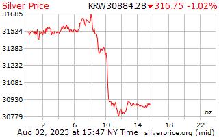 1 Day Silver Price per Ounce in Korean Won