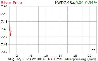 1 dag zilveren prijs per Ounce in Koeweitse Dinar
