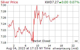 1 jour d'argent prix par once en Dinar koweïtien