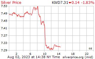 1 dia de prata preço por onça em Dinar do Kuwait