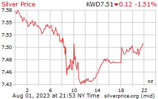1 天銀價格每盎司在科威特第納爾