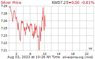 1 Day Silver Price per Ounce in Kuwaiti Dinar