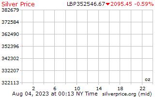 1 dia de prata preço por onça em libras libanesas
