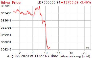 1 日シルバー レバノン ポンド 1 オンス当たり価格