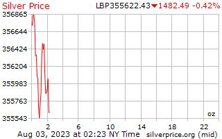1 天銀價格每盎司在黎巴嫩鎊