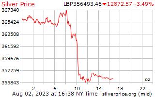 1 dag zilveren prijs per Ounce in Libanees pond