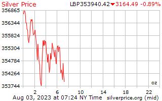 1 天银价格每盎司在黎巴嫩镑