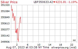 1 giorno in argento prezzo per oncia in lire libanesi