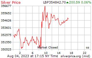 1 ngày bạc giá cho một Ounce trong Lebanon Pound