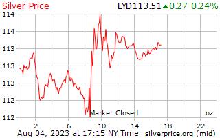 1 día de plata precio por onza en Dinar libio