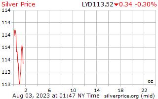 1 ngày bạc giá cho một Ounce trong Libya Dinar