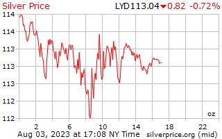 يوم 1 الفضة سعر الاوقية بالدينار الليبي