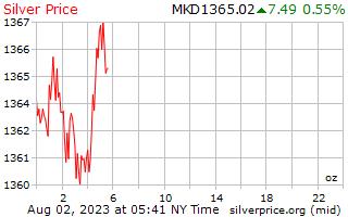1 день серебро Цена за унцию в македонских денаров