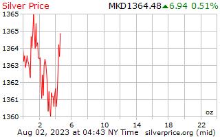 1 giorno in argento prezzo per oncia in macedone Denars
