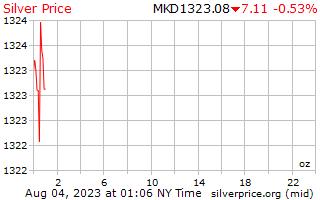 1 天银价格每盎司在马其顿第纳尔
