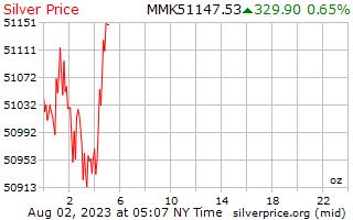 1 Day Silver Price per Ounce in Burmese Kyats