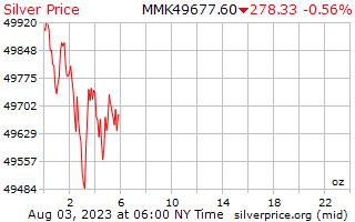 1 день серебро Цена за унцию в бирманской кьяты