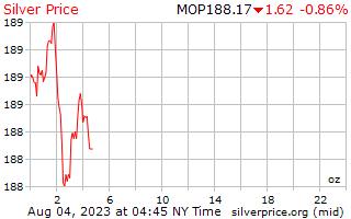 1 giorno in argento prezzo per oncia in Macao Patacas