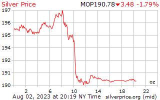 1 día de plata precio por onza en Patacas de Macao