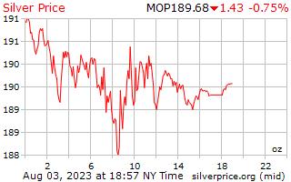 يوم 1 الفضة سعر أوقية (الاونصة) في باتاكا ماكاوى