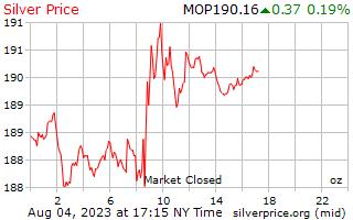 1 dag zilveren prijs per Ounce in Macause Patacas