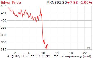 1 giorno in argento prezzo per oncia in Pesos messicani