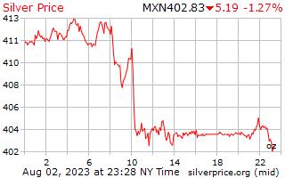 1 Tag Silber Preis pro Unze in mexikanischen Pesos