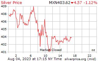 1 दिन चांदी की कीमत प्रति औंस मैक्सिकन पेसोस में