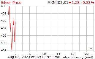 ราคาต่อออนซ์ในเม็กซิกัน Pesos เงิน 1 วัน